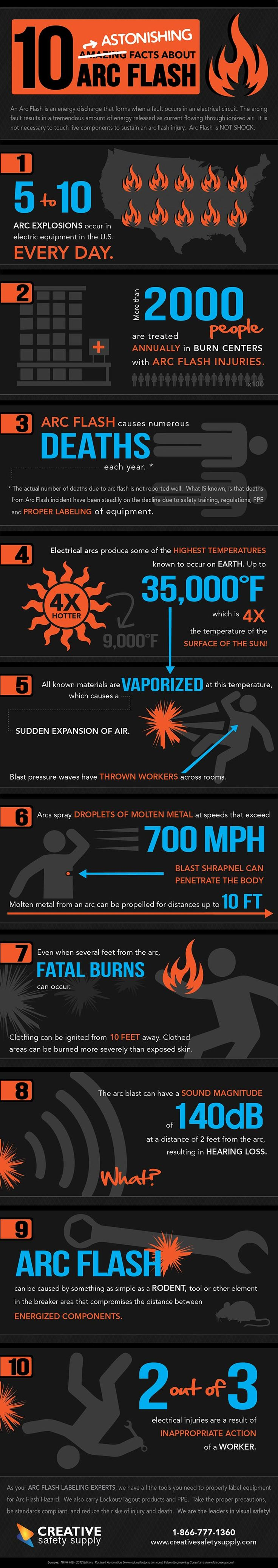 10 Astonishing Facts about Arc Flash