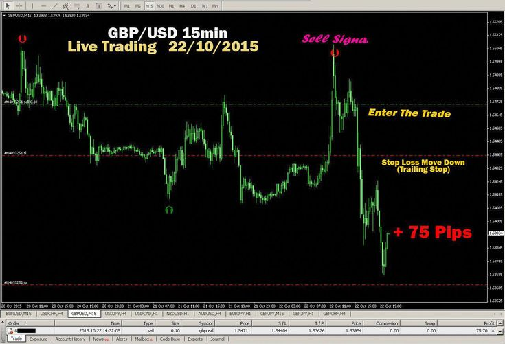 Learn To Trade Forex Trading