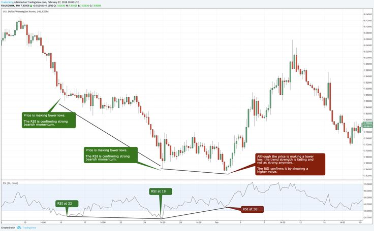 The Relative Strength Index, or RSI is among the most popular indicators used by traders. The RSI provides information about the strength of the price movements on your charts, hence the name. In this article, we will learn what the RSI really does, how to understand the information it provides and how to use it …