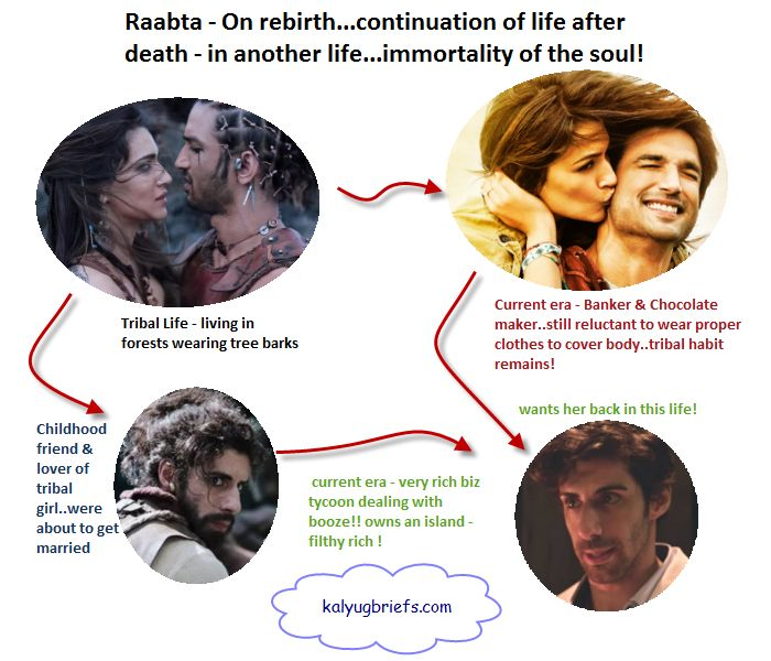 Film Raabta - that proves the thery of rebirth and the continuation of life after death...immortality of the soul!