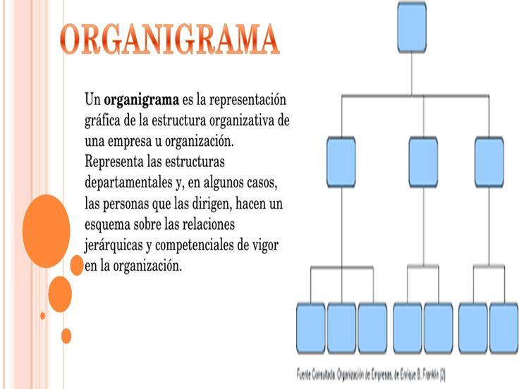 Los Organigramas, Son Representaciones Graficas.