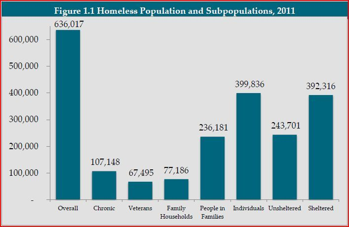 vulnerable population the homeless veterans essay Open document below is an essay on homeless are vulnerable population from anti essays, your source for research papers, essays, and term paper examples.