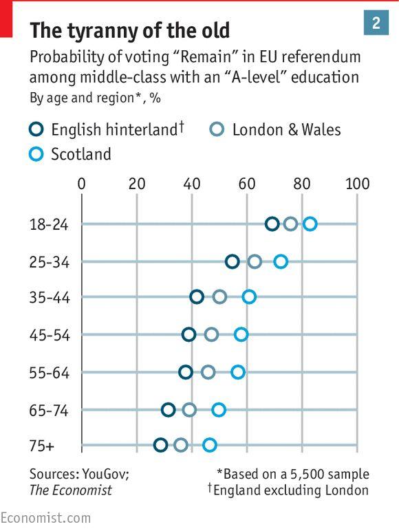 Britain's EU referendum: Hoping that demography is not destiny | The Economist