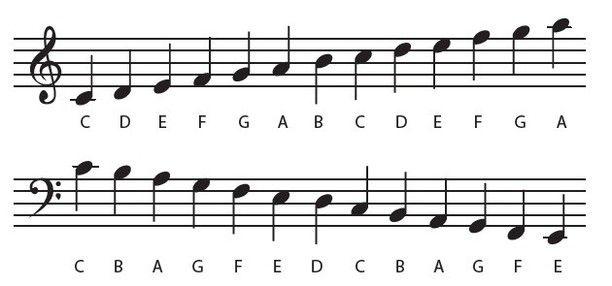 kleurplaat muzieknoten - Google zoeken