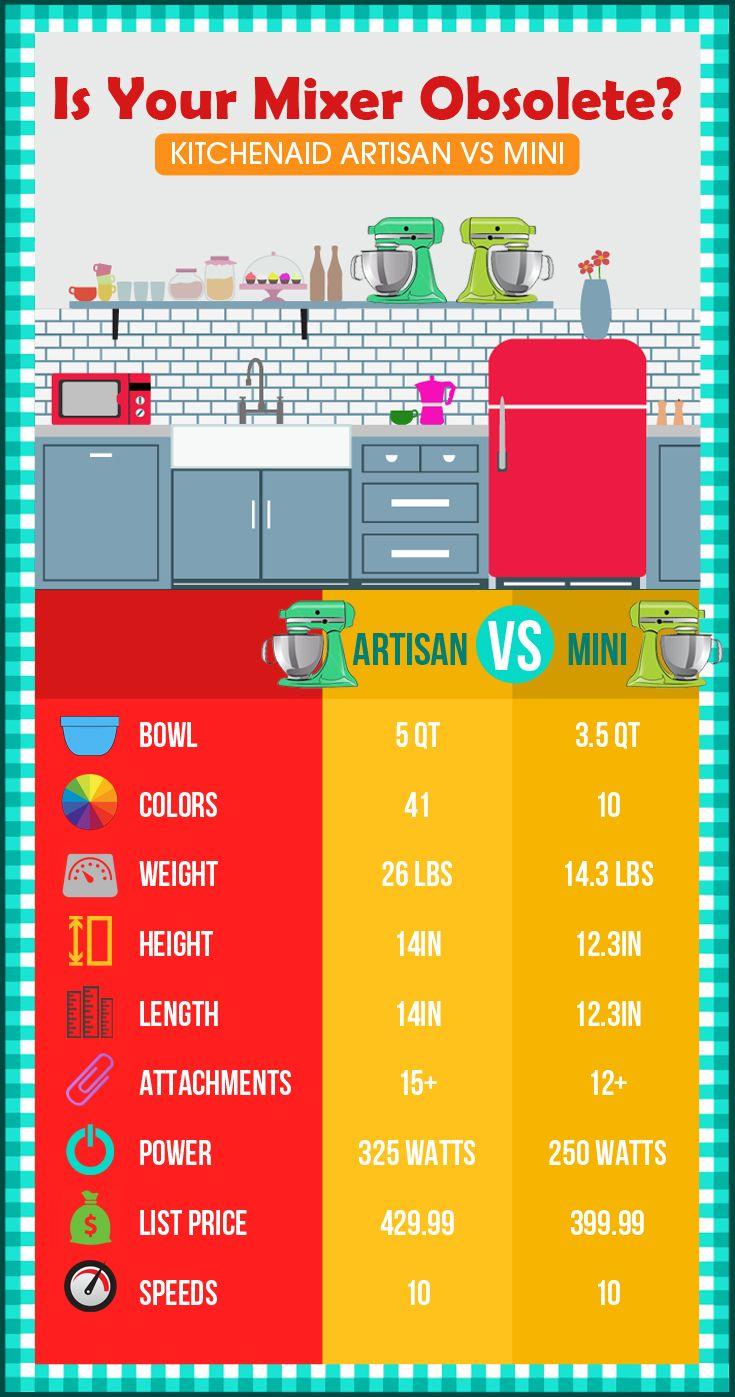 Kitchen Aid Appliances Reviews 17 Best Ideas About Kitchenaid Mixer Reviews On Pinterest Best