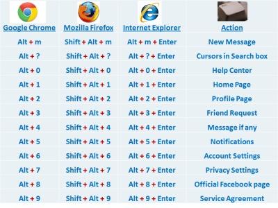 Shortcut Keys to Navigate through Facebook | My Blog Times