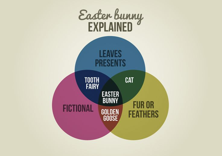 Existential Easter Bunny.  Sometimes things are better explained with charts and graphs.
