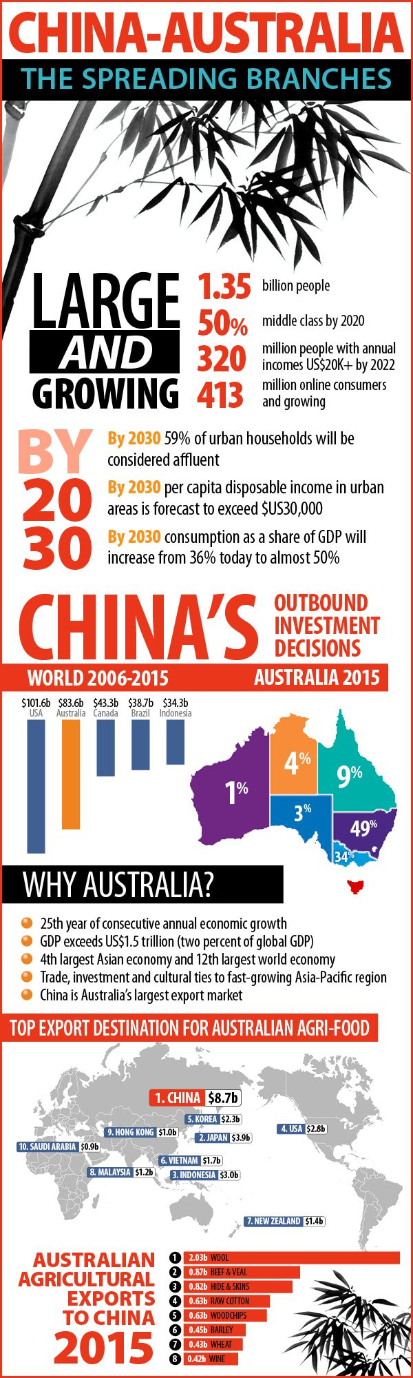 Chine Australia: The Spreading Branches