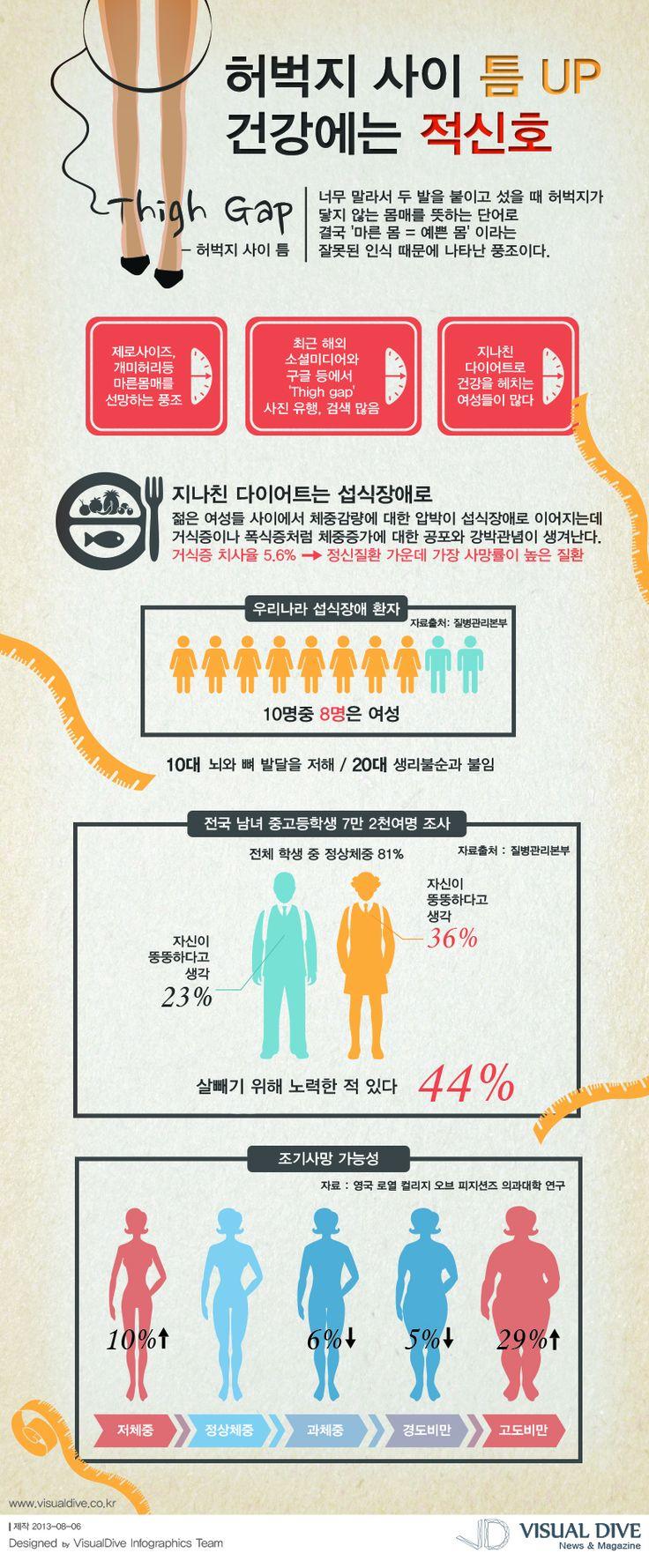 [Infographic] 허벅지 굵기와 건강에 관한 인포그래픽