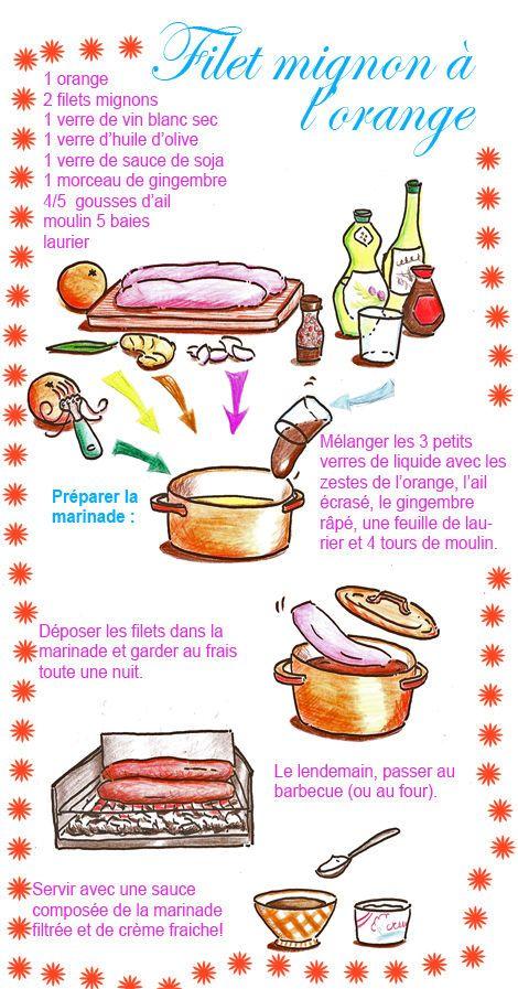Filet mignon à l'orange - Tambouille.fr