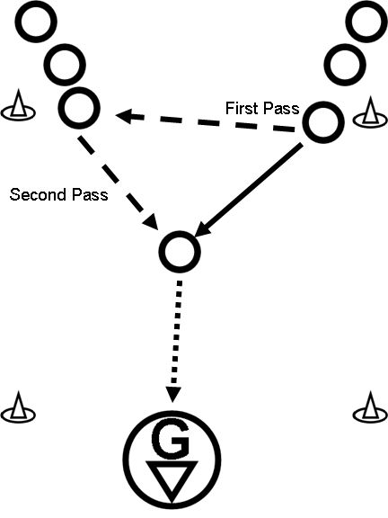 Give and Go Shooting | Lacrosse Coaching 101