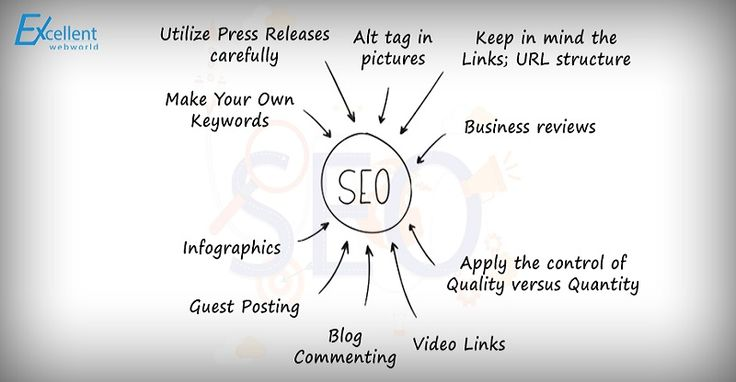 Professional SEO Services Australia at Excellent WebWorld