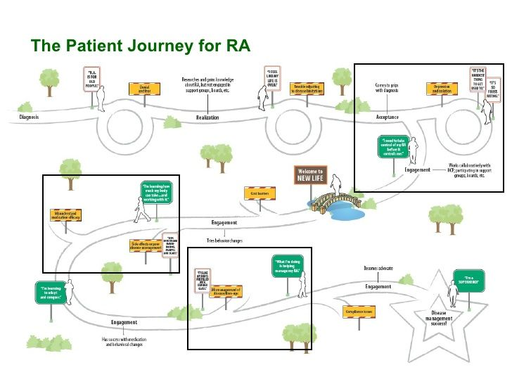 What social media can tell us about the patient journey (rheumatoid arthritis)