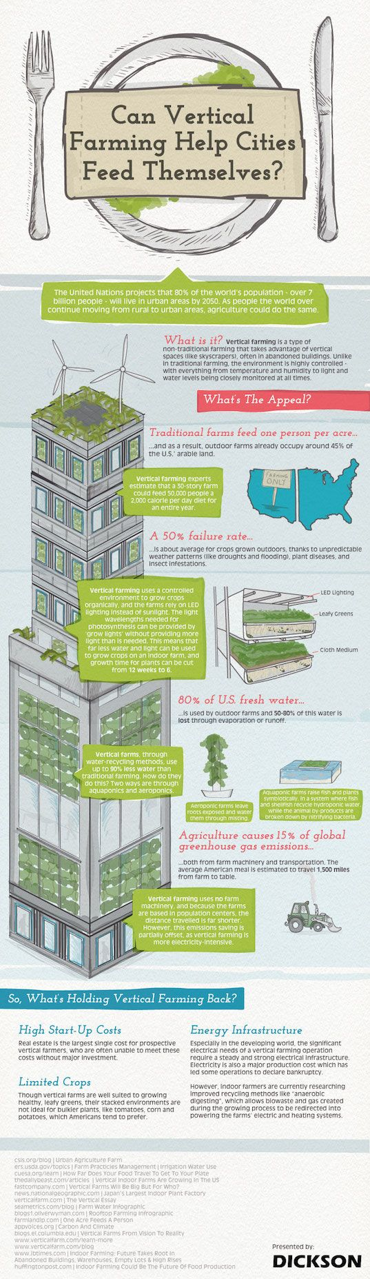 infographic, vertical farming, vertical farms, urban food security, food security, Dickson, reader submitted content,