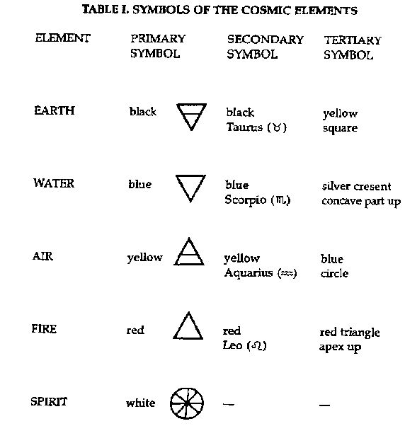 magick symbols | The Five Elements Enochian Magick