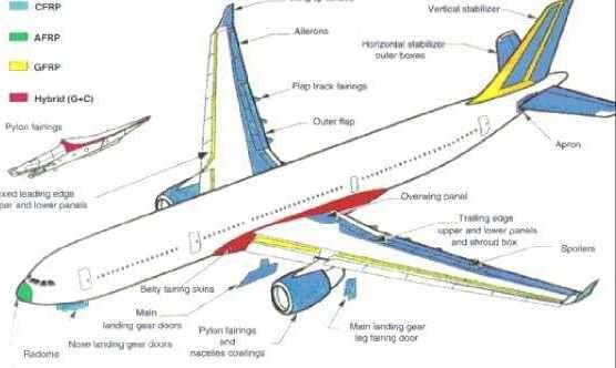 Application of textile composite material in aeronautics