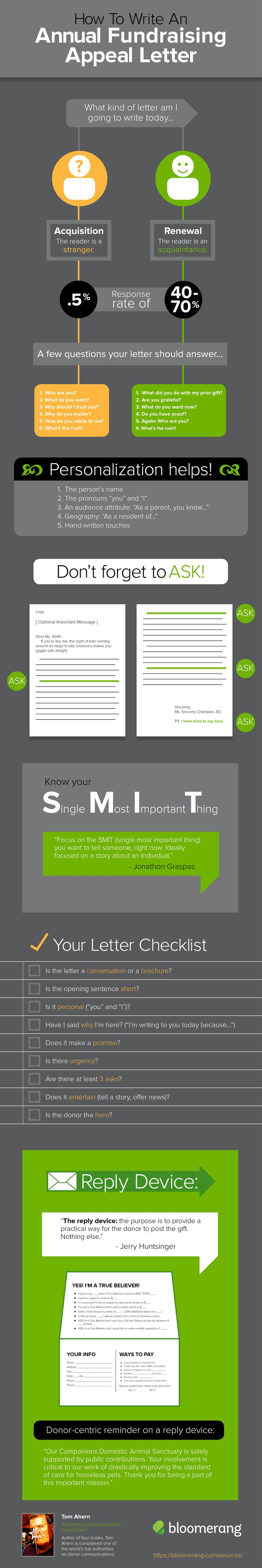 [INFOGRAPHIC] How To Write An Annual Fundraising Appeal Letter