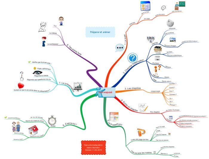 Carte mentale ou mindmap pour la préparation d'un exposé à l'école : instructions données par le professeur à ses élèves pour les aider à réaliser un exposé avec Powerpoint. Activité pour CM-CM2 en France, dernières années du primaire en Belgique.