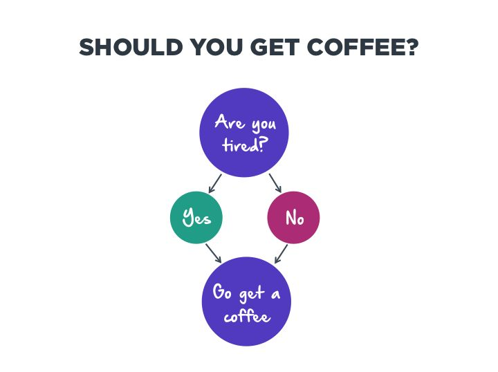 A marketer day! Should You Get a Coffee?