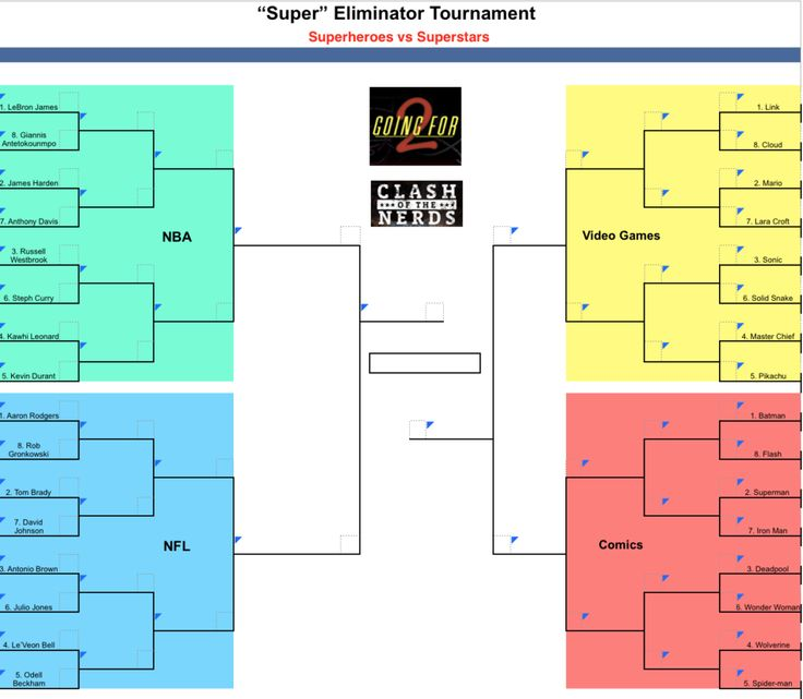 2017 March Madness Super Eliminator Super Heroes vs Super Stars  Welcome to March Madness everyone! We here at the Clash along with our sister site Going For 2 are doing a special bracket challenge. In this we are pitting some of your favorite comic book and video game characters up against NBA and NFL stars in a bracket style challenge to determine just who is the best of the best. First up for us is our top 8 Comic BookCharacters of All-Time.  Batman (Detective Comics #27 1939)  Seriously…
