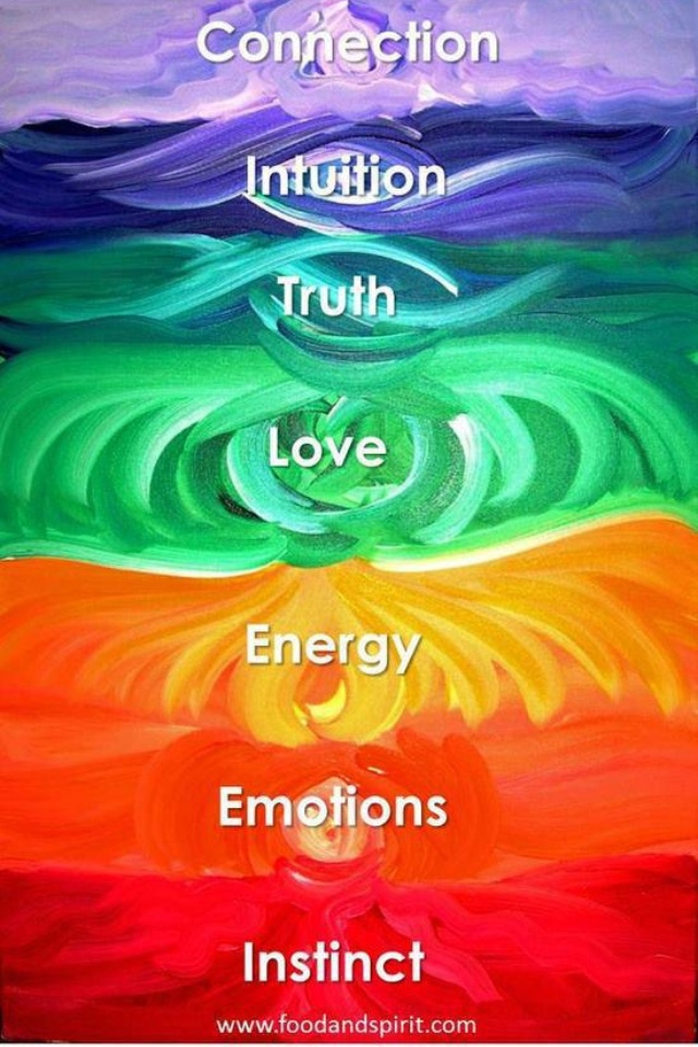 Simple Chakra Meanings