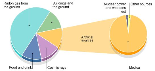 what is background radiation(mostly natural)