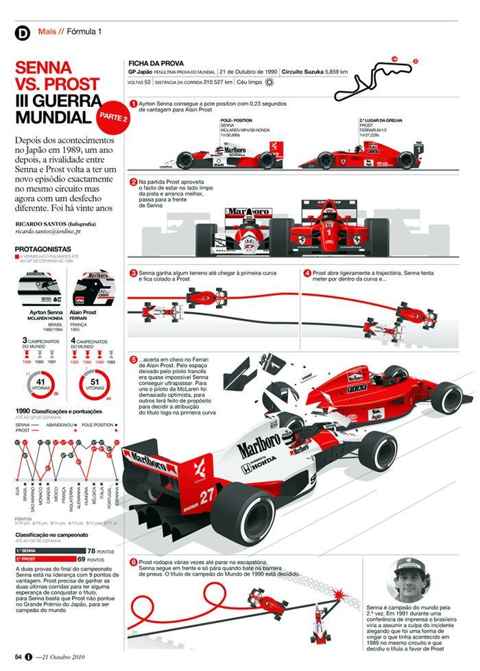 Senna vs Prost World War III, infographic by Ricardo Santos