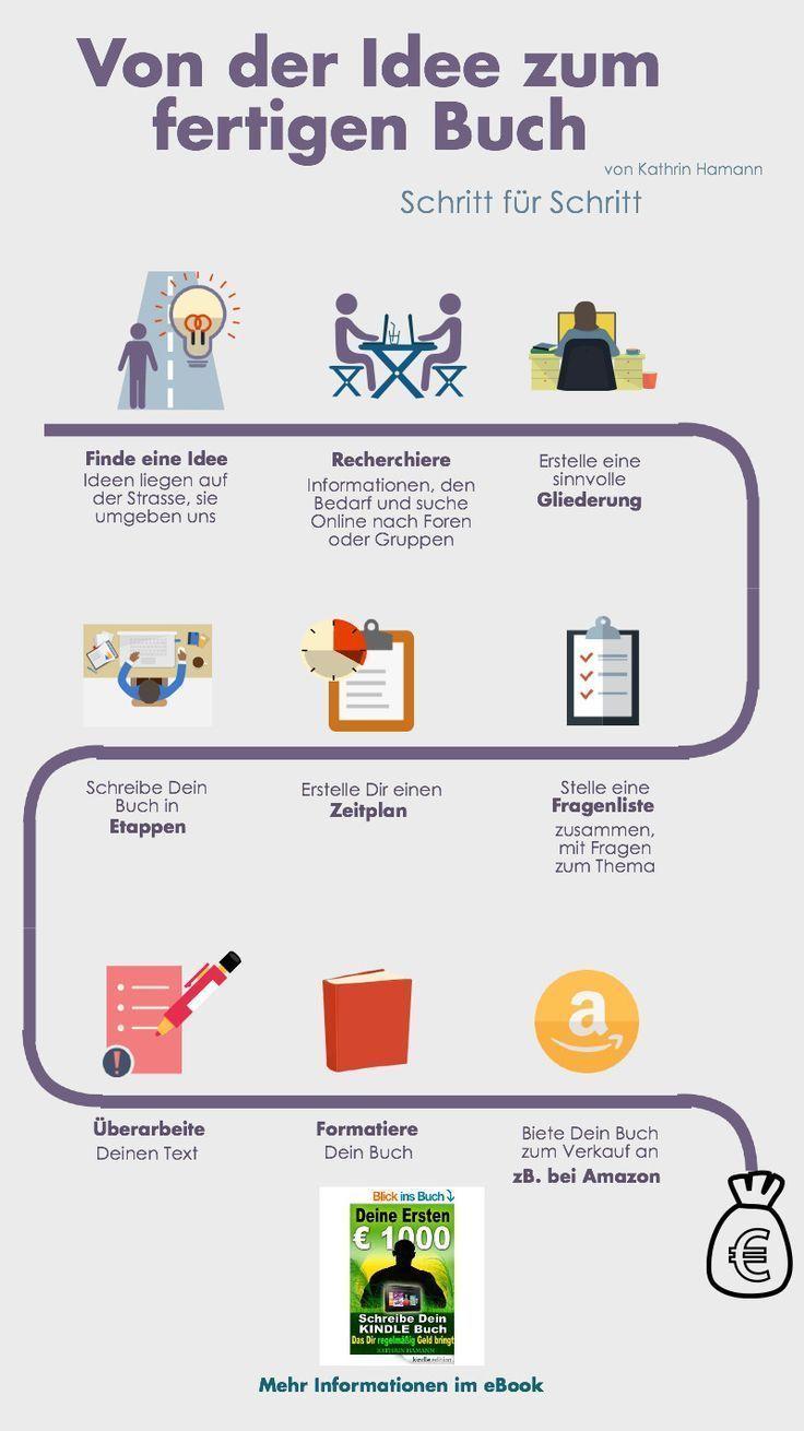 Von der Idee zum fertigen Buch – Infografik