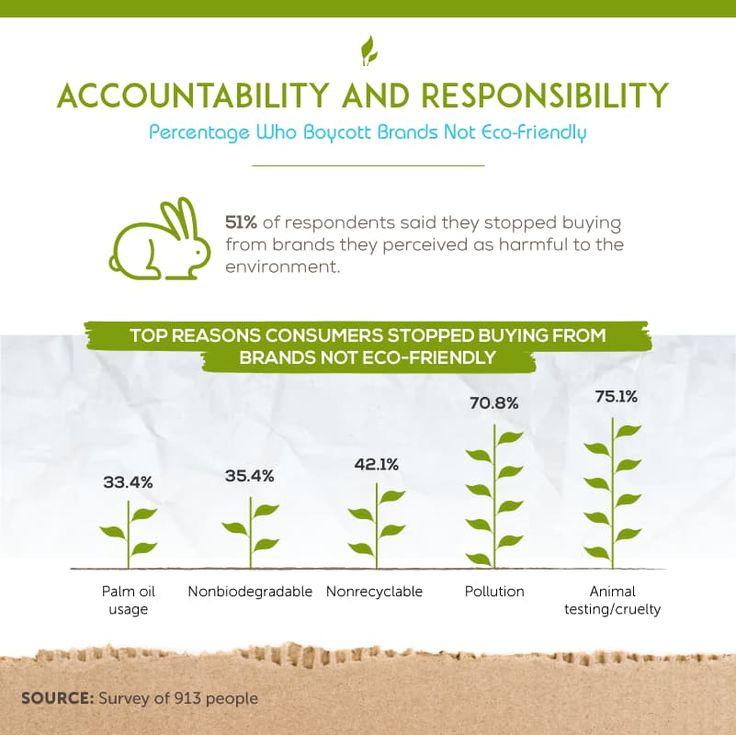 Going Green environmental effort survey in Australia and