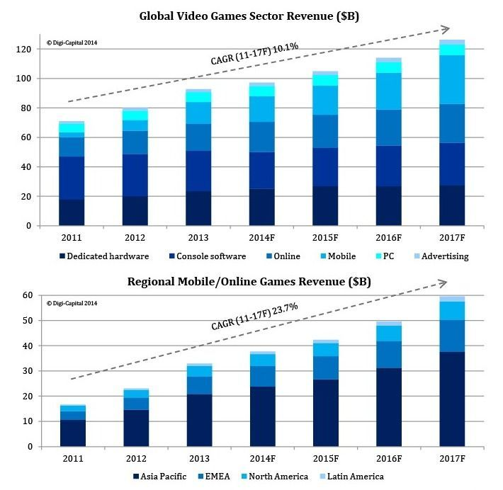 Global Video Games Sector Revenue - Why Gaming's Explosive Growth Continues | alistdaily