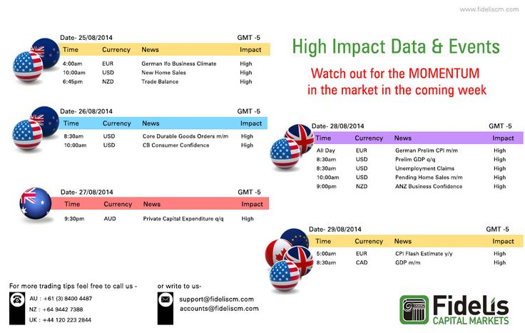 High impact data & events. Analysis of the week. To know more Click @ www.fideliscm.com