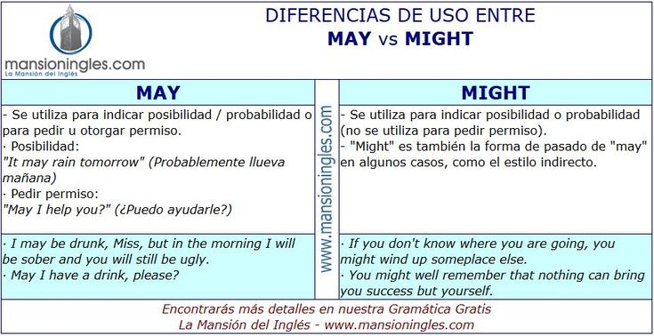 Diferencia de uso May y Might