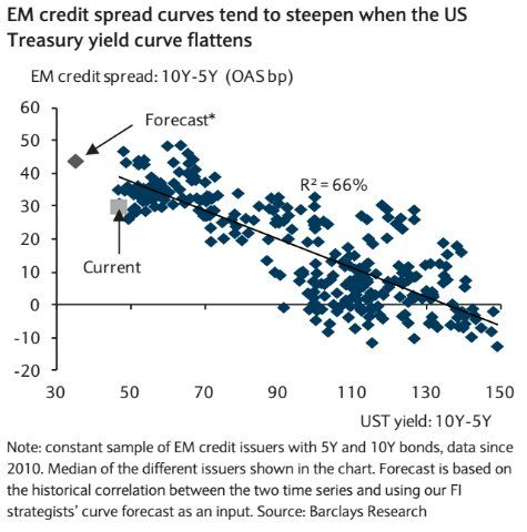 Yield Curve Spread Definition Betting - image 6