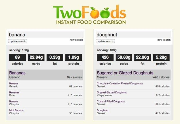 Two Foods | 33 Amazingly Useful Websites You Never Knew Existed