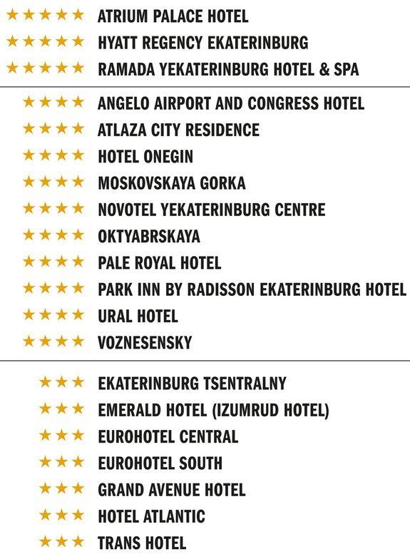 FIFA рекомендует: 20 отелей Екатеринбурга для иностранцев / СПИСОК. Екатеринбург - Деловой квартал