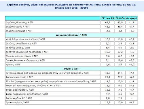 Veriorama - Η κρίση για Αρχάριους - ΑΕΠ, Κρατικά Έσοδα, Δημόσιος Τομέας