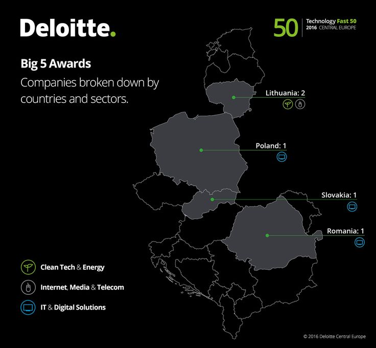 Big 5 Awards. Companies broken down by countries and sectors.  #Fast50 #Deloitte #Technology #Tech #CE #centraleurope