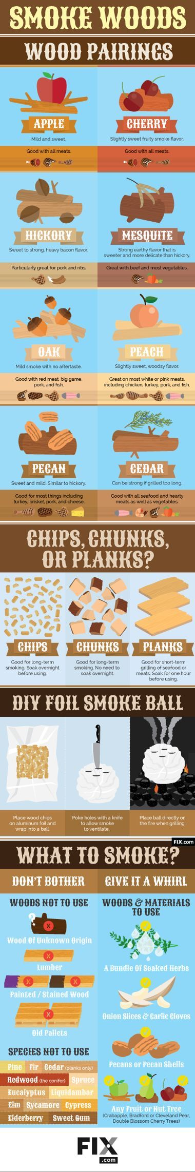 Does it smoke? Learn about the different types of woods you can use to turn your gas grill into a smoker.