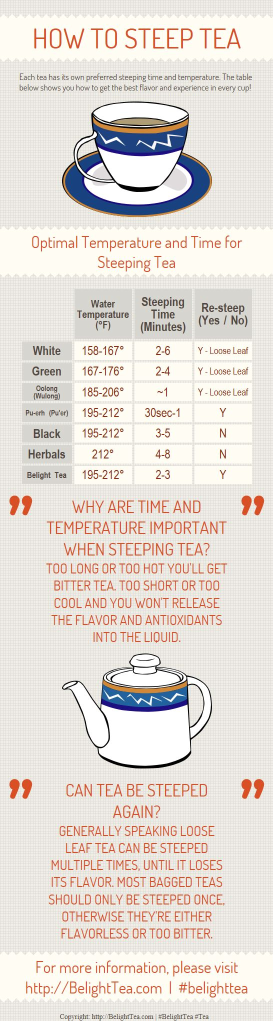 How to Steep Tea Infographic- REALLY helpful! Proper temperature makes a HUGE difference!