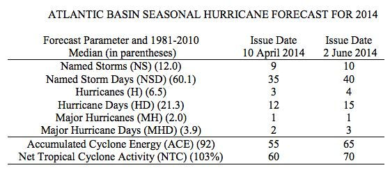Hurricane Facts, Questions, and Information