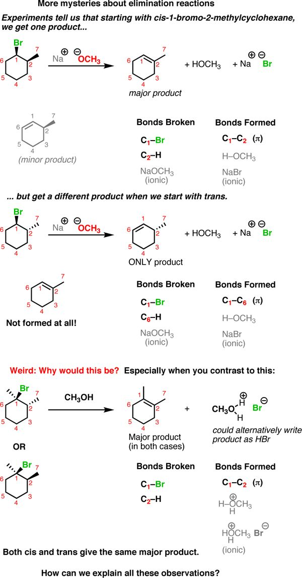 Introduction to Elimination Reactions in Organic Chemistry — Master Organic Chemistry