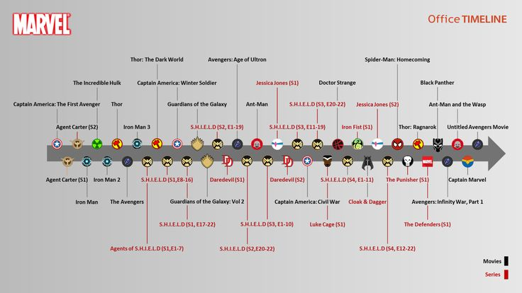 : The Marvel Cinematic Universe timeline illustrates the recommended viewing order of major MCU movies and series for a better understanding of the storyline.