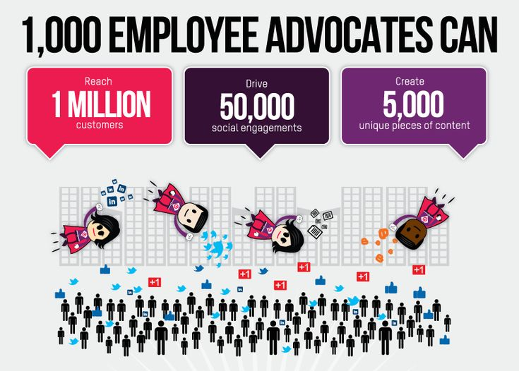 53 best Employee Advocacy images on Pinterest Social media - effective employee management strategy