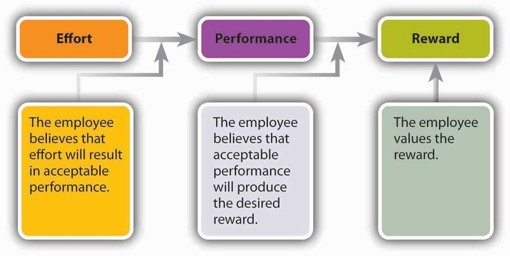 a view on the expectancy theory Expectancy theory of motivation expectancy theory a motivation theory based on the idea that work effort is directed toward behaviours that people believe will lead to desired outcomes an individual's effort level depends on three factors: effort-to-performance expectancy, performance-to-outcome expectancy, and outcome valences employee.