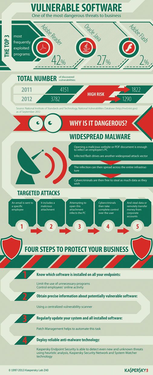 Just opening a PDF or visiting a website can be enough to infect your computer with malicious software. Vulnerable Software Infographic | Software Exploits Infographic