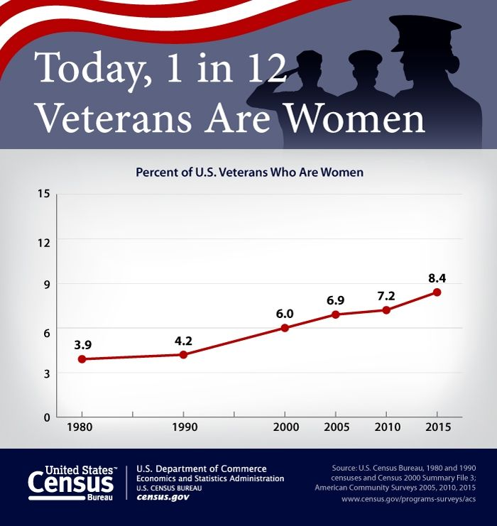 Women Veterans sometimes go largely under appreciated and are not usually recognized as the general image of the armed forces. Despite this, they still maintain a strong presence and commit to serving our country equally as much. We honor all veterans and appreciate their service to our country.