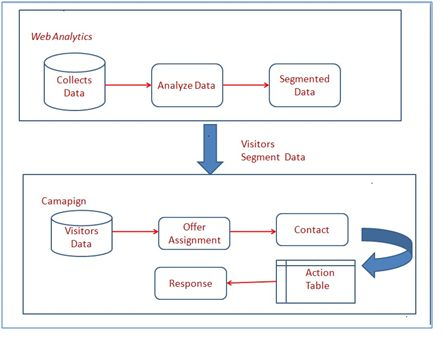 Data flow diagram from NetInsight to Campaign