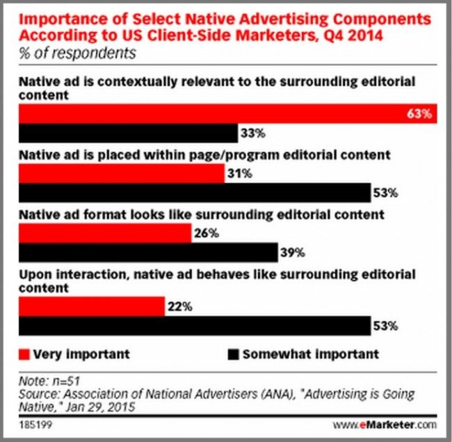 Native Advertising Components-2015-emarketer