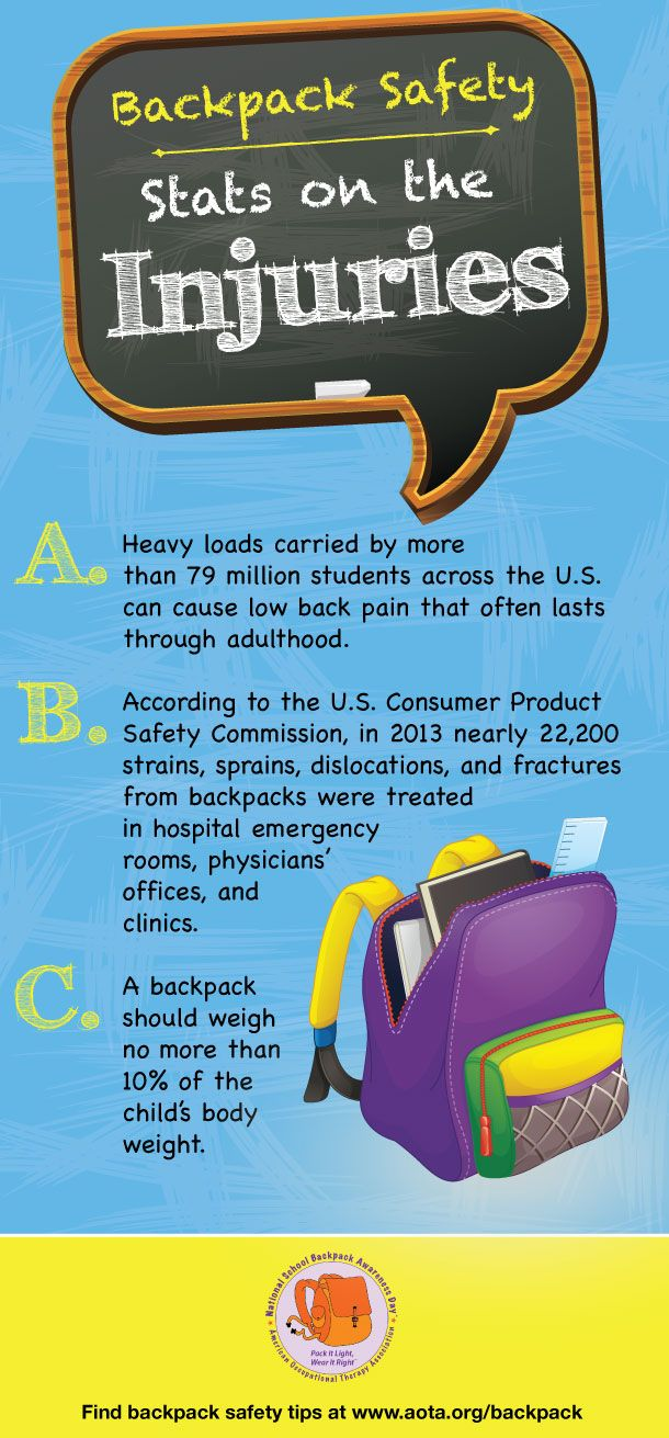 Backpack safety: Injury Statistics. Find more info at www.aota.org/backpack Today is National School Backpack Awareness Day! #backpacksafety