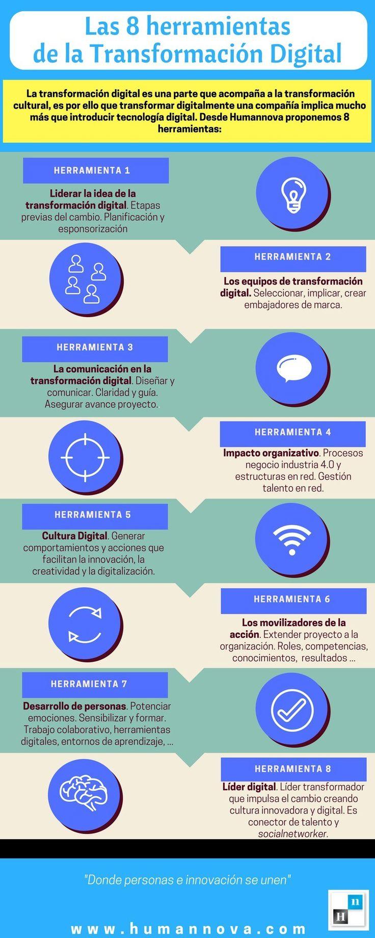 Prácticos consejos para la transformación Digital en las empresas: 8 poderosas herramientas.